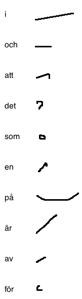 The ten most common Swedish words and their shorthand symbol